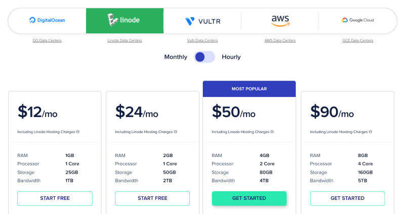 Cloudways Pricing Linode Server Monthly Cost