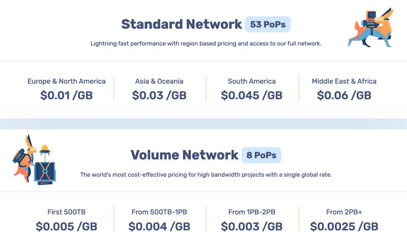 Presto Player Video Hosting Bunny Net Pricing Standard Network Volume Network